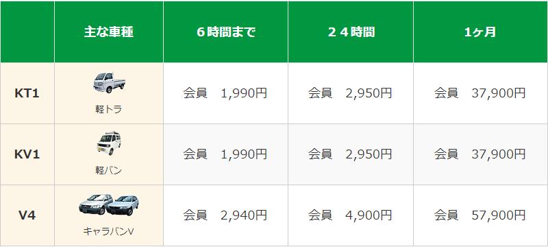 軽トラ・軽バン・バン